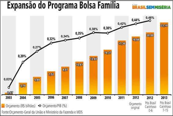 grafico_bolsa_familia